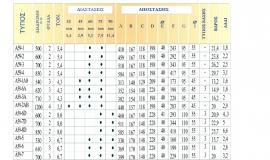MLA - Τηλεσκοπικοί Κύλινδροι